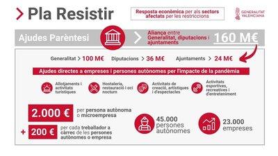 "3ª Convocatoria Ayudas Paréntesis ""Plan Resistir"" en Benicarló"